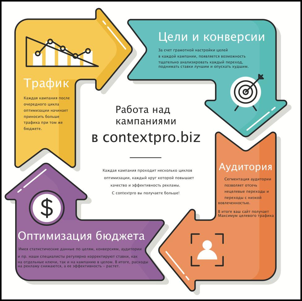 инфографика – оптимизация контекстной рекламы